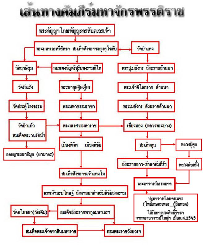 เส้นทางคัมภีร์มหาจักรพรรดิราช